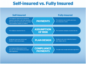 Funding Employee Medical Benefit Plans - Self Fund Graphic
